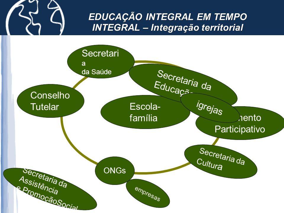 EDUCAÇÃO INTEGRAL EM TEMPO INTEGRAL – Integração territorial