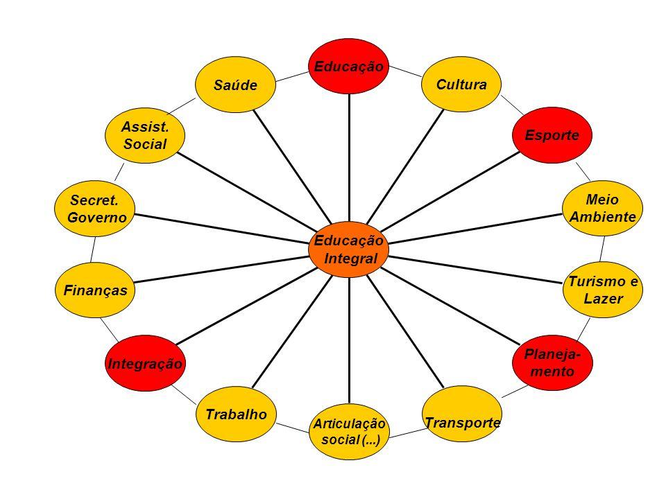Saúde Assist. Social Secret. Governo Finanças Integração Trabalho