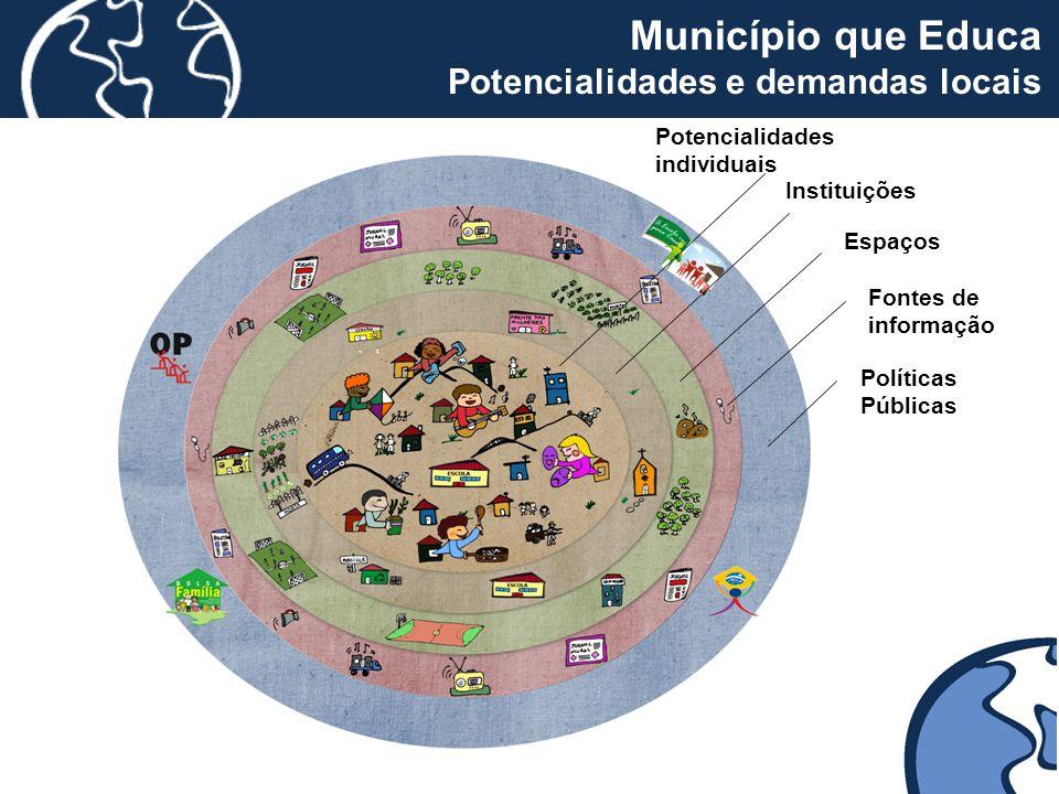 Município que Educa Potencialidades e demandas locais 50 50 50 50 50