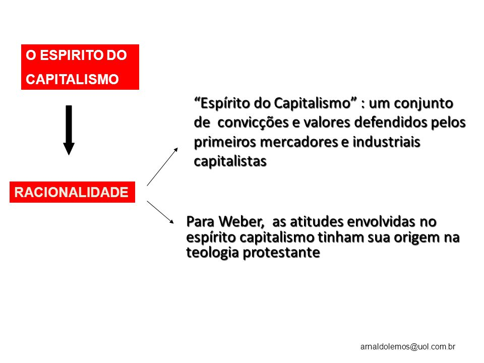 O ESPIRITO DO CAPITALISMO.
