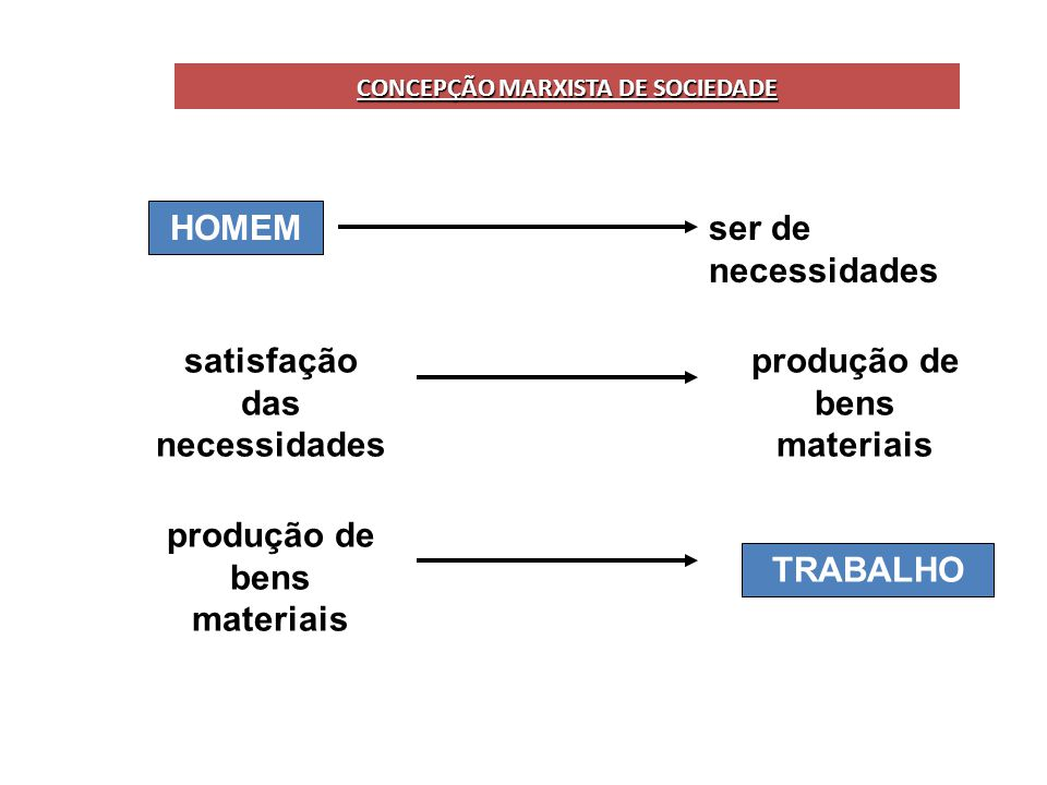 satisfação das necessidades produção de bens materiais