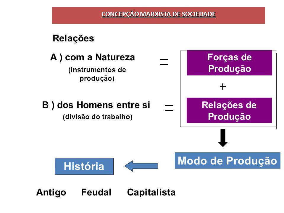 CONCEPÇÃO MARXISTA DE SOCIEDADE (instrumentos de produção)