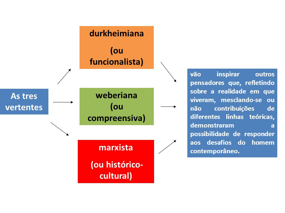 (ou histórico-cultural)