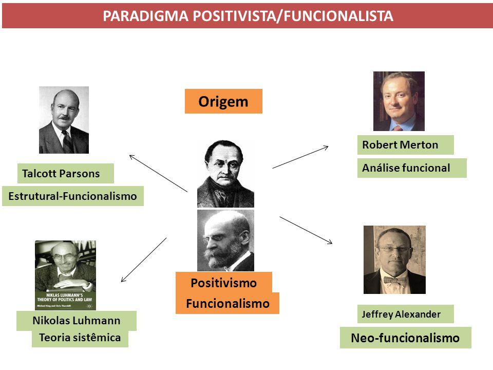 PARADIGMA POSITIVISTA/FUNCIONALISTA Estrutural-Funcionalismo