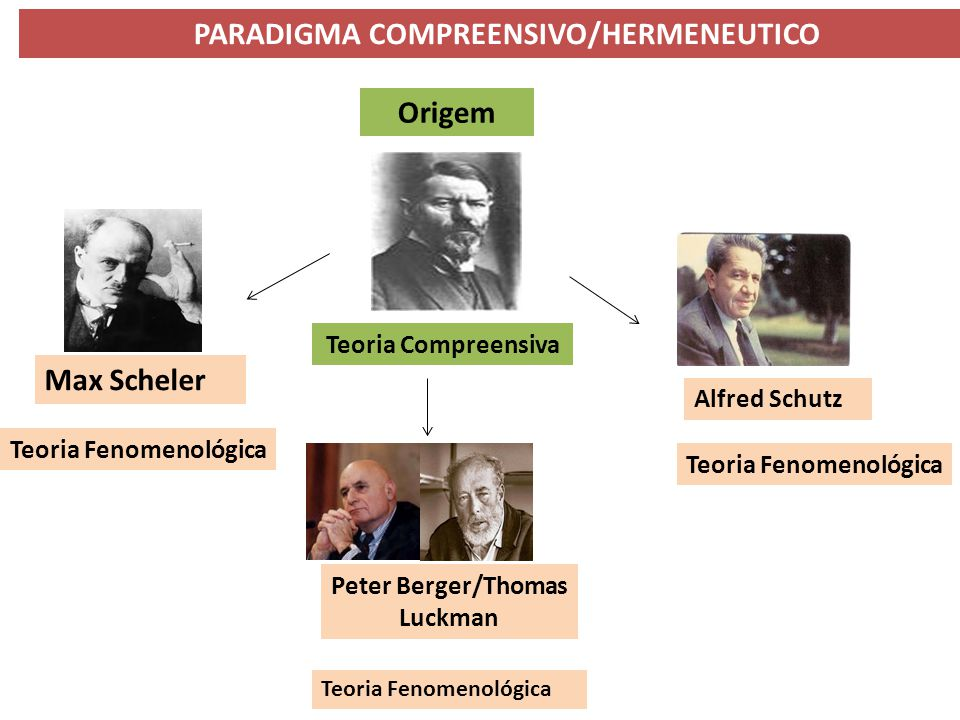 PARADIGMA COMPREENSIVO/HERMENEUTICO Origem