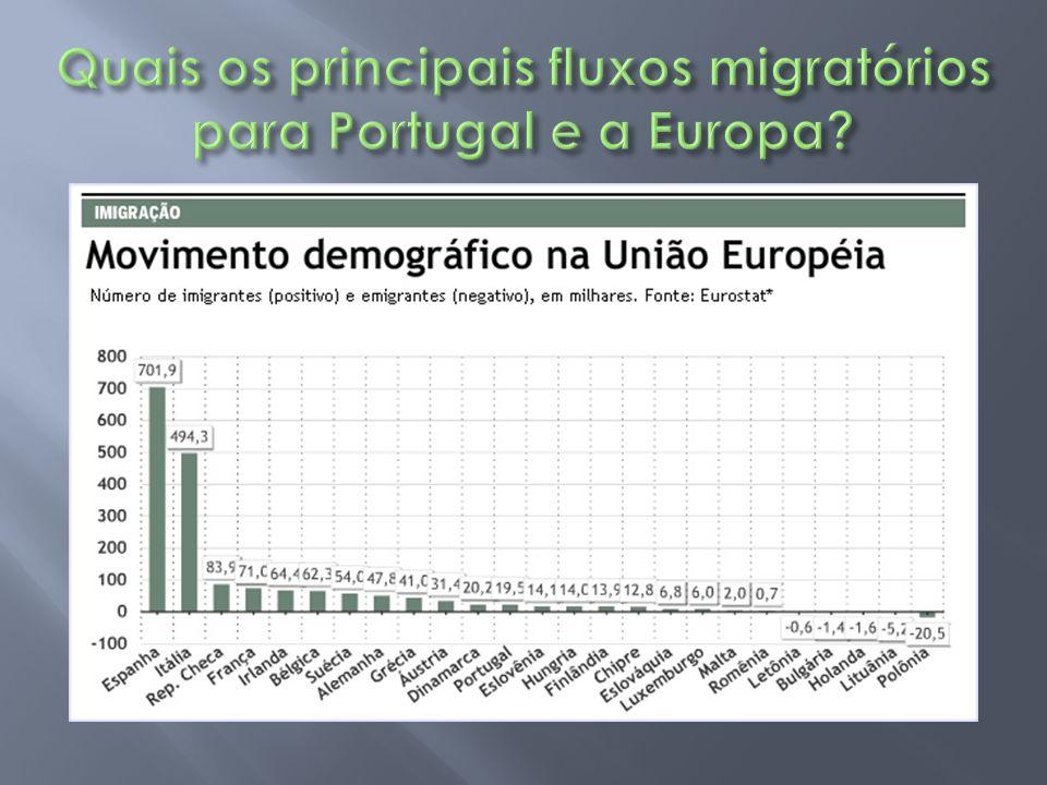 Quais os principais fluxos migratórios para Portugal e a Europa