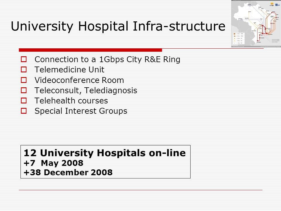 University Hospital Infra-structure