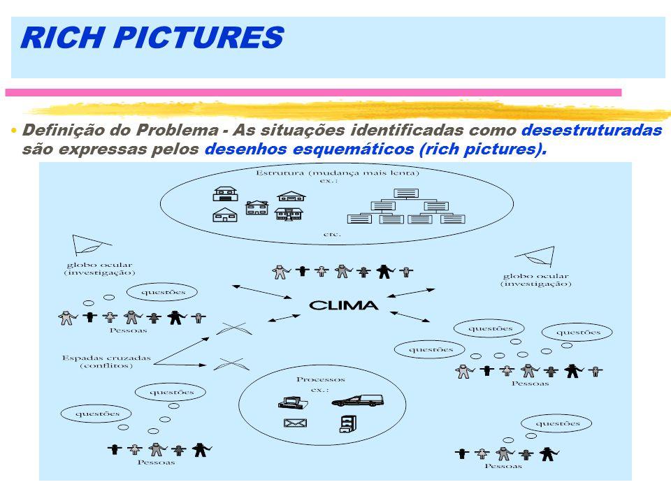 RICH PICTURES Definição do Problema - As situações identificadas como desestruturadas são expressas pelos desenhos esquemáticos (rich pictures).