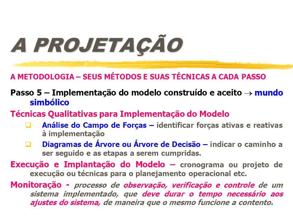 A PROJETAÇÃO A METODOLOGIA – SEUS MÉTODOS E SUAS TÉCNICAS A CADA PASSO. Passo 5 – Implementação do modelo construído e aceito  mundo simbólico.