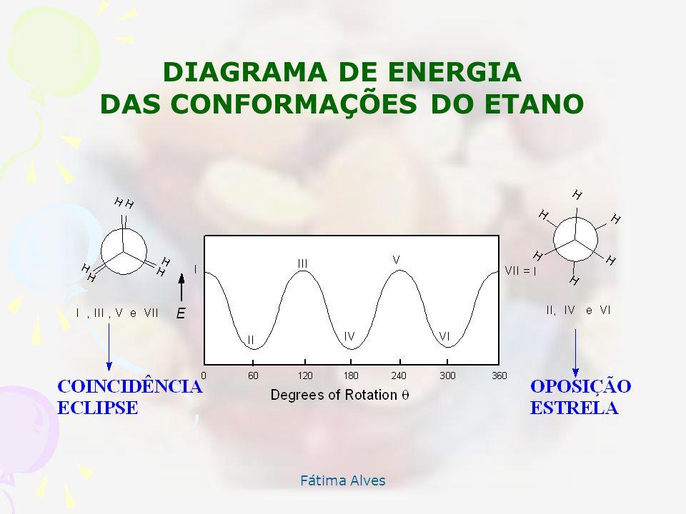 DAS CONFORMAÇÕES DO ETANO