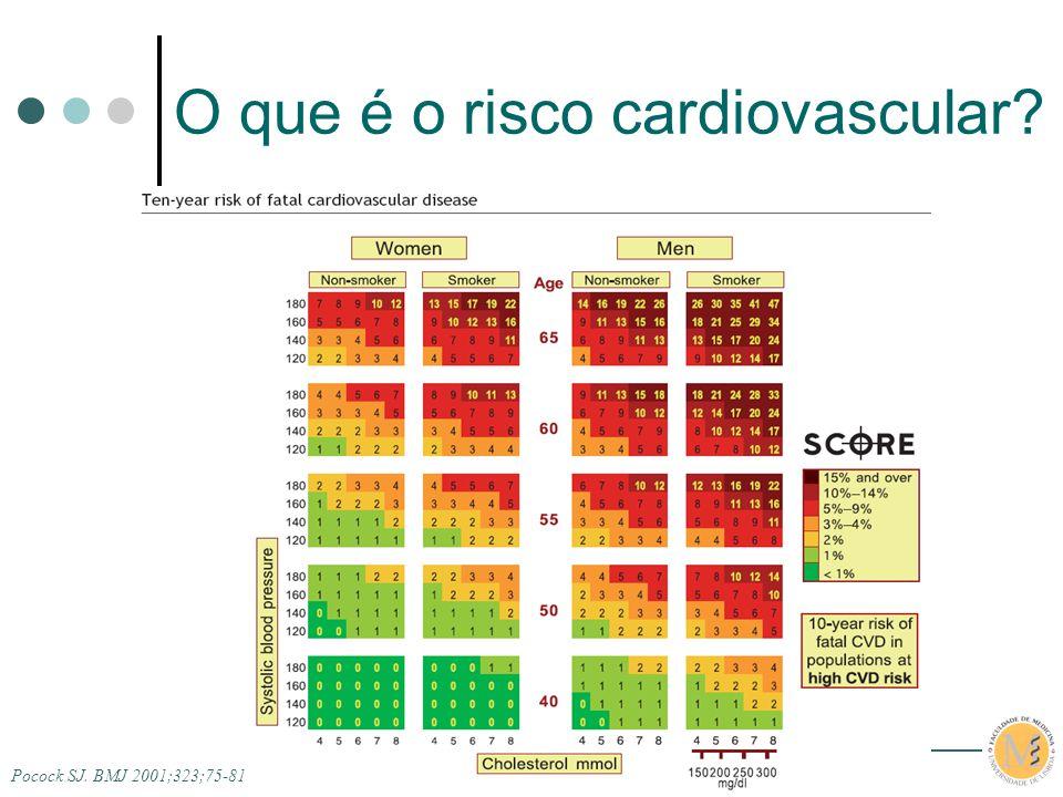 O que é o risco cardiovascular