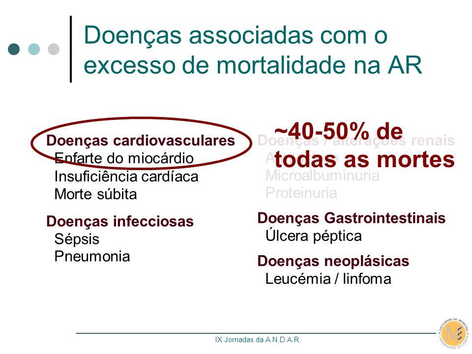 Doenças associadas com o excesso de mortalidade na AR