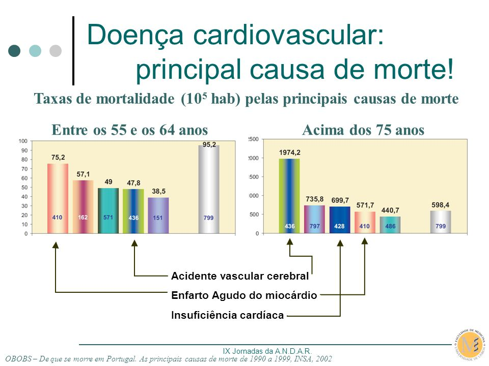 Doença cardiovascular: principal causa de morte!