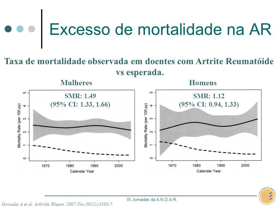 Excesso de mortalidade na AR