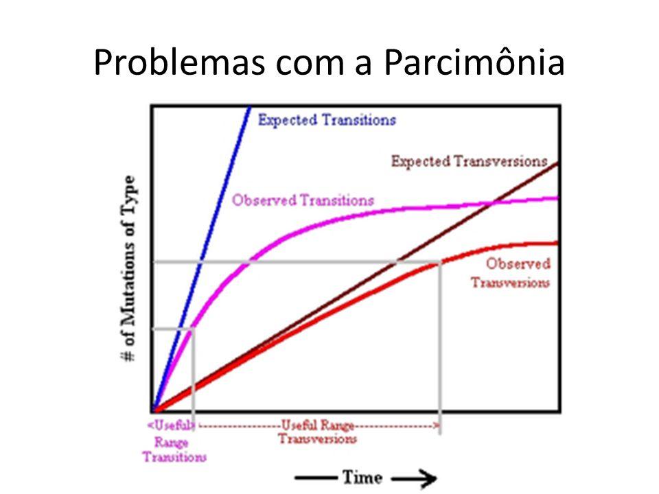 Problemas com a Parcimônia