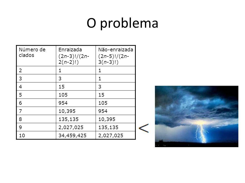 O problema Número de clados Enraizada (2n-3)!/(2n-2(n-2)!)