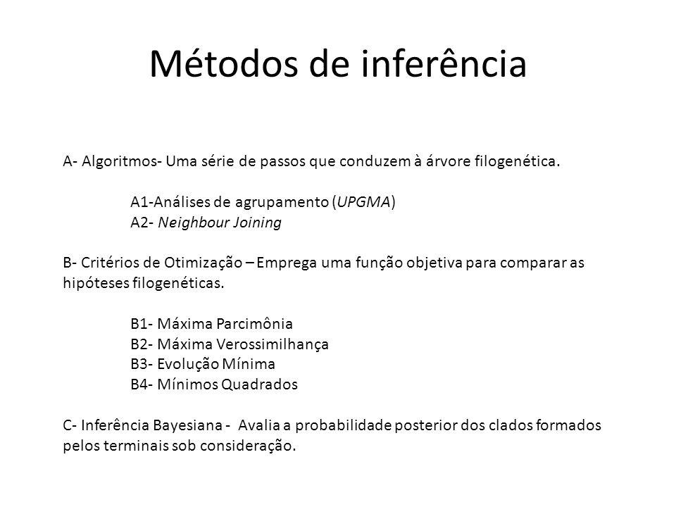Métodos de inferência A- Algoritmos- Uma série de passos que conduzem à árvore filogenética. A1-Análises de agrupamento (UPGMA)
