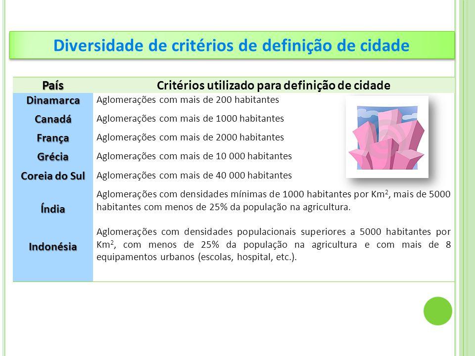 Diversidade de critérios de definição de cidade