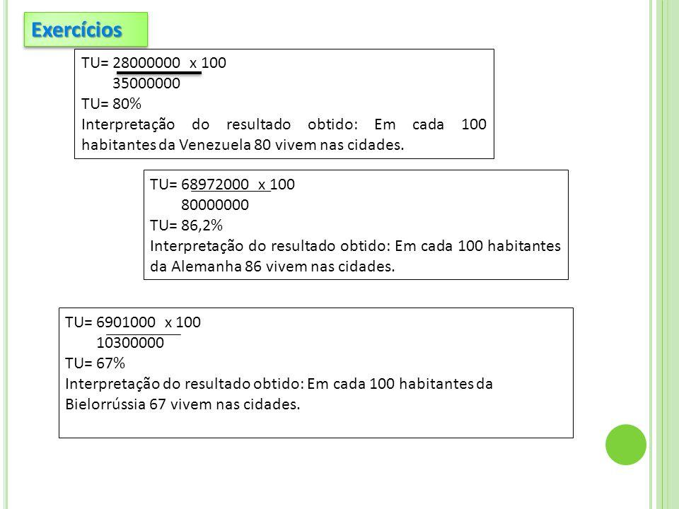 Exercícios TU= 28000000 x 100. 35000000. TU= 80% Interpretação do resultado obtido: Em cada 100 habitantes da Venezuela 80 vivem nas cidades.