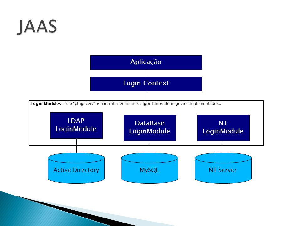 JAAS Aplicação Login Context LDAP LoginModule DataBase LoginModule