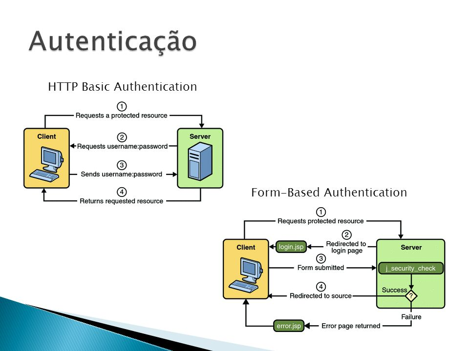 Autenticação HTTP Basic Authentication Form-Based Authentication