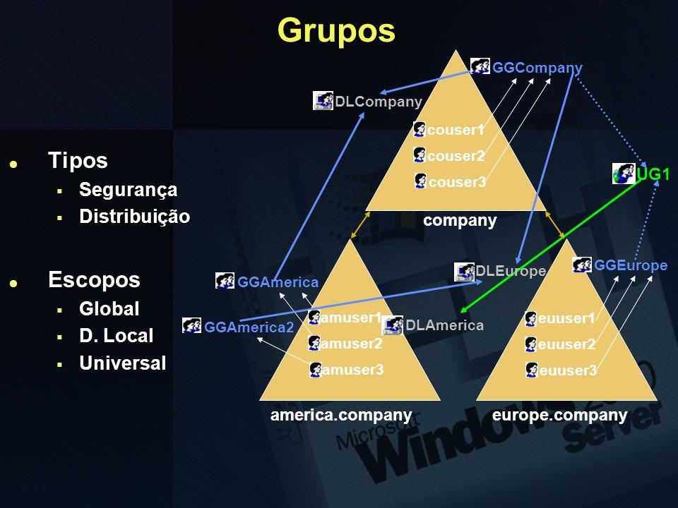 Grupos Tipos Escopos Segurança Distribuição Global D. Local Universal