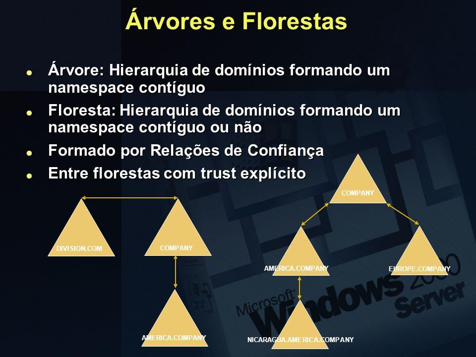 Árvores e Florestas Árvore: Hierarquia de domínios formando um namespace contíguo.