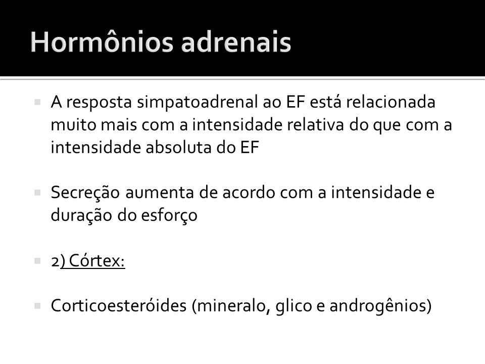 Hormônios adrenais A resposta simpatoadrenal ao EF está relacionada muito mais com a intensidade relativa do que com a intensidade absoluta do EF.