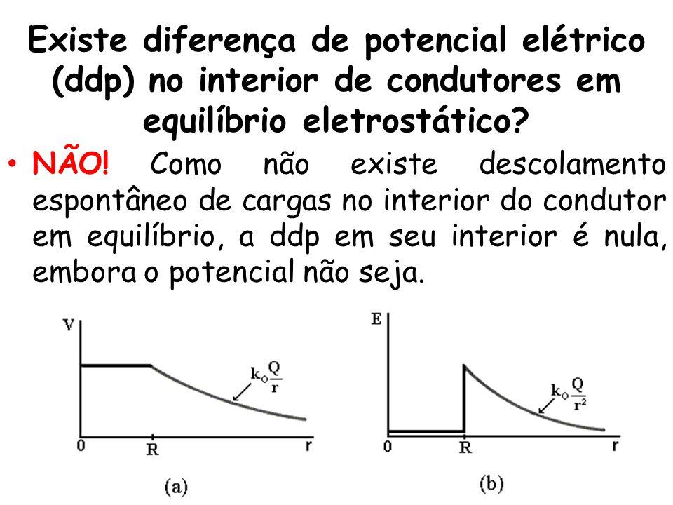 Existe diferença de potencial elétrico (ddp) no interior de condutores em equilíbrio eletrostático