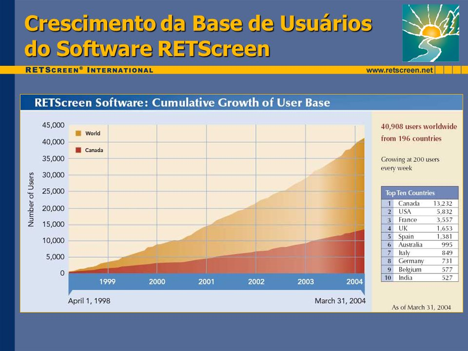 Crescimento da Base de Usuários do Software RETScreen