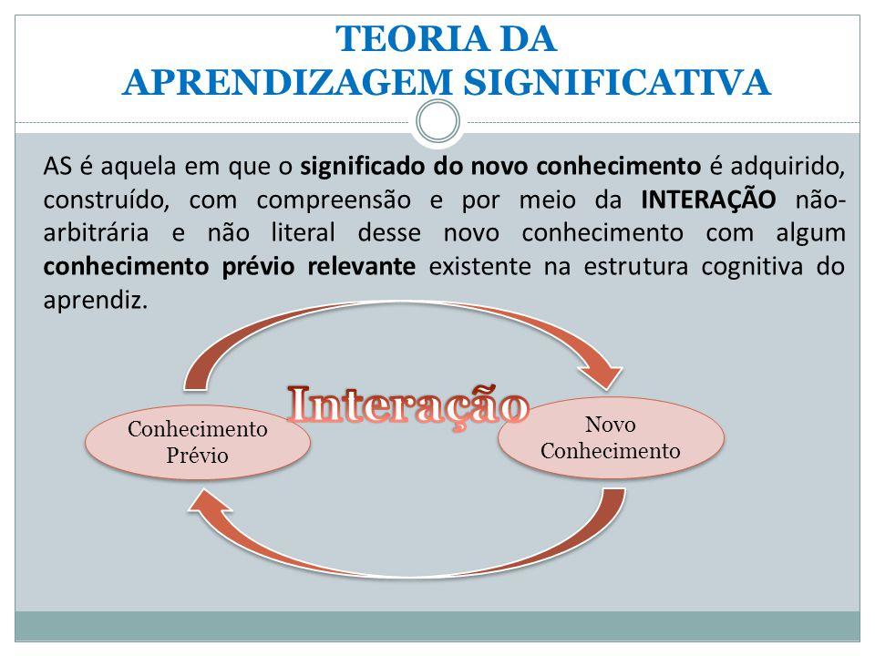 TEORIA DA APRENDIZAGEM SIGNIFICATIVA