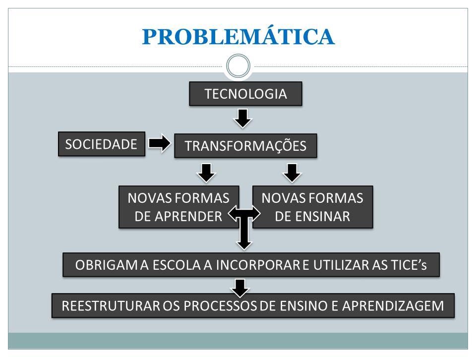 PROBLEMÁTICA TECNOLOGIA SOCIEDADE TRANSFORMAÇÕES