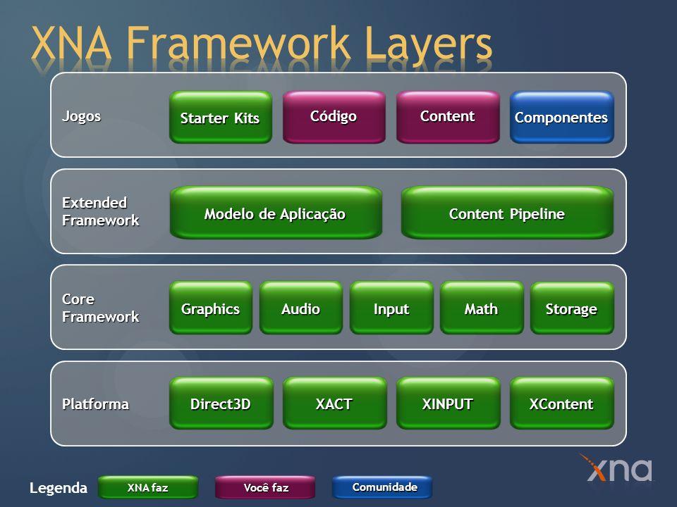 XNA Framework Layers Jogos Starter Kits Código Content Componentes