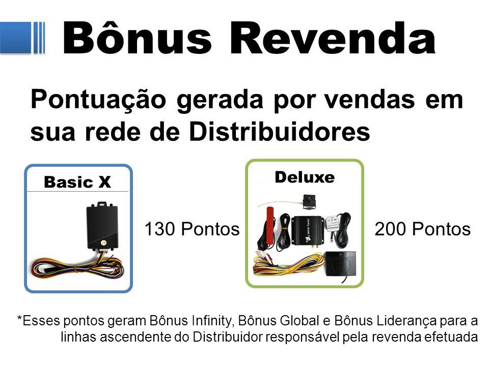 Bônus Revenda Pontuação gerada por vendas em sua rede de Distribuidores. Deluxe. Basic X. 130 Pontos.