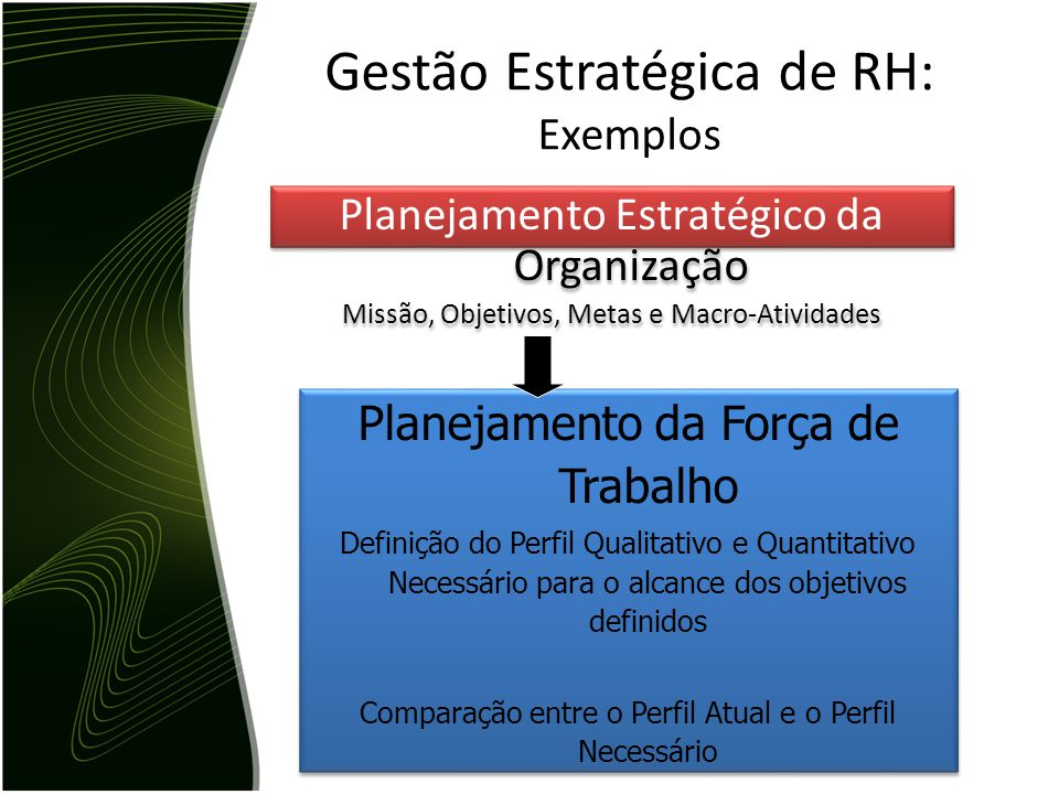 Gestão Estratégica de RH: Exemplos