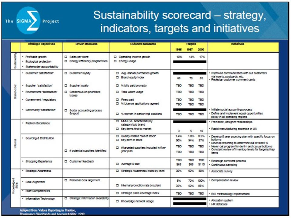 Sustainability scorecard