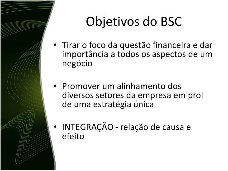 Objetivos do BSC Tirar o foco da questão financeira e dar importância a todos os aspectos de um negócio.