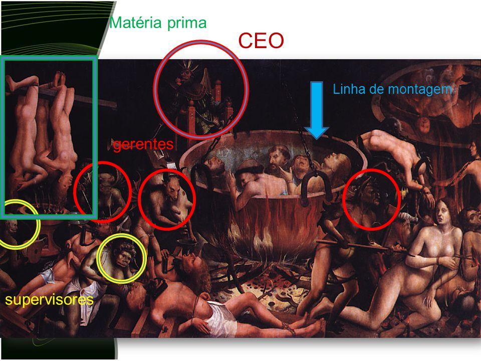 Matéria prima CEO Linha de montagem gerentes supervisores
