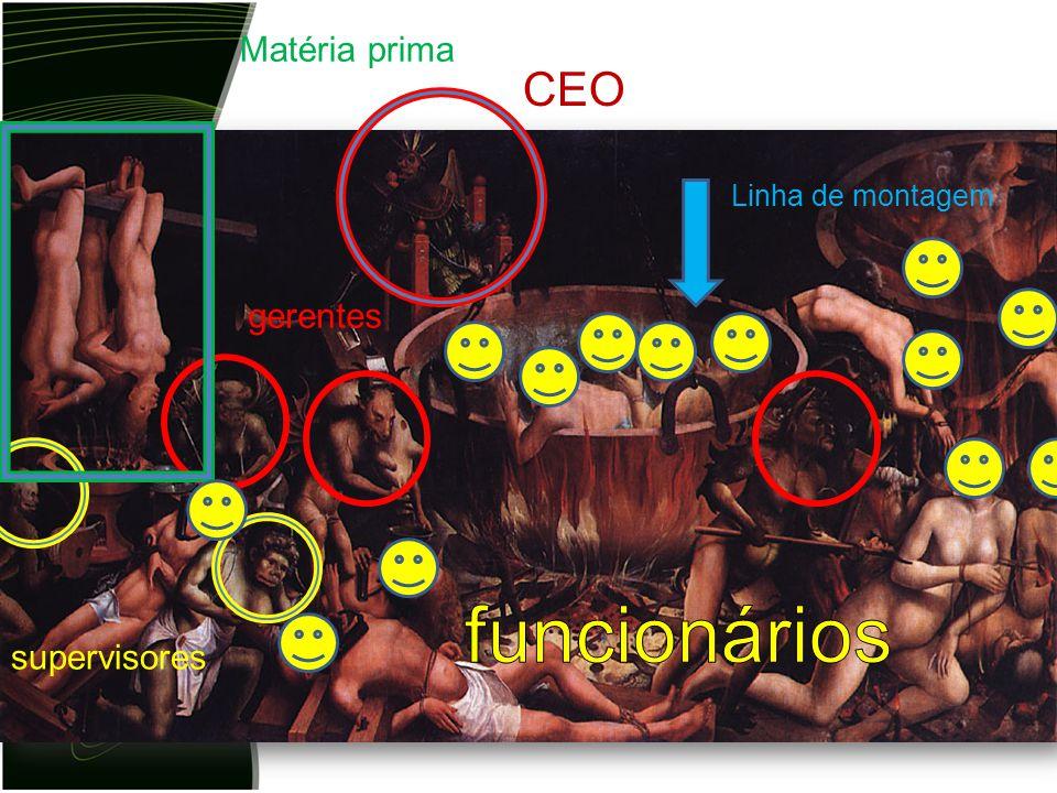 Matéria prima CEO Linha de montagem gerentes funcionários supervisores