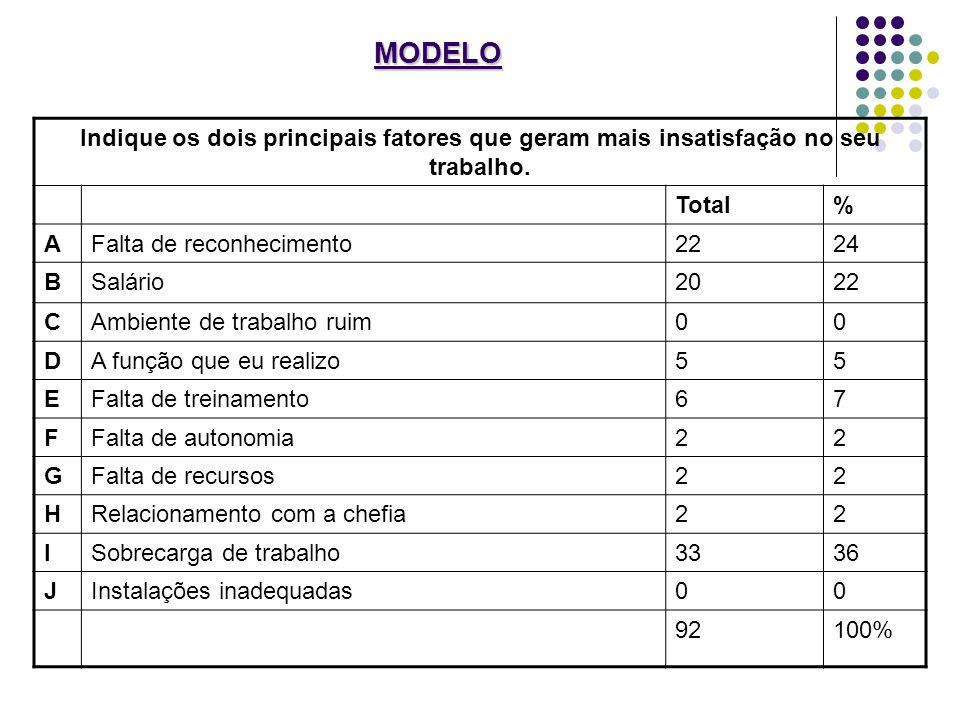 MODELO Indique os dois principais fatores que geram mais insatisfação no seu trabalho. Total. % A.