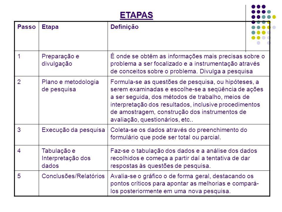 ETAPAS Passo Etapa Definição 1 Preparação e divulgação