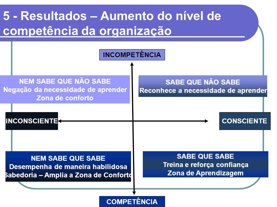 5 - Resultados – Aumento do nível de competência da organização