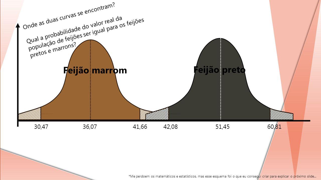 Feijão marrom Feijão preto Onde as duas curvas se encontram