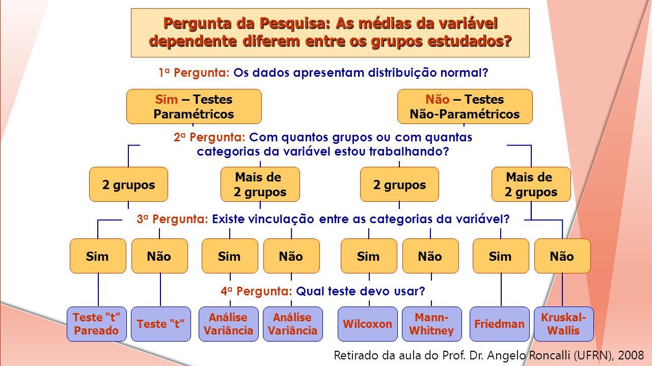 Pergunta da Pesquisa: As médias da variável dependente diferem entre os grupos estudados