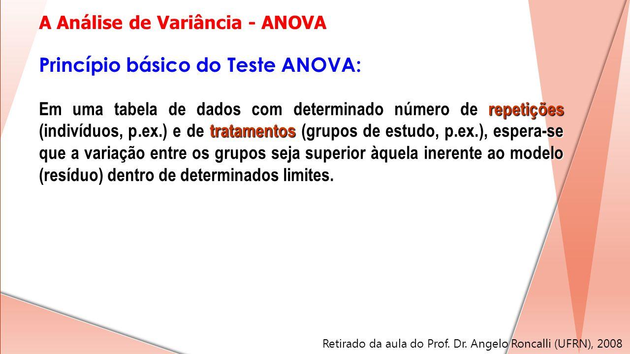 Princípio básico do Teste ANOVA: