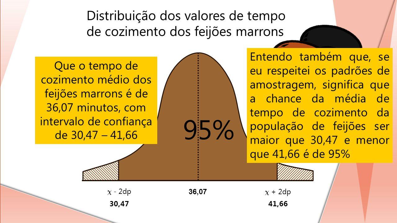 95% Distribuição dos valores de tempo de cozimento dos feijões marrons