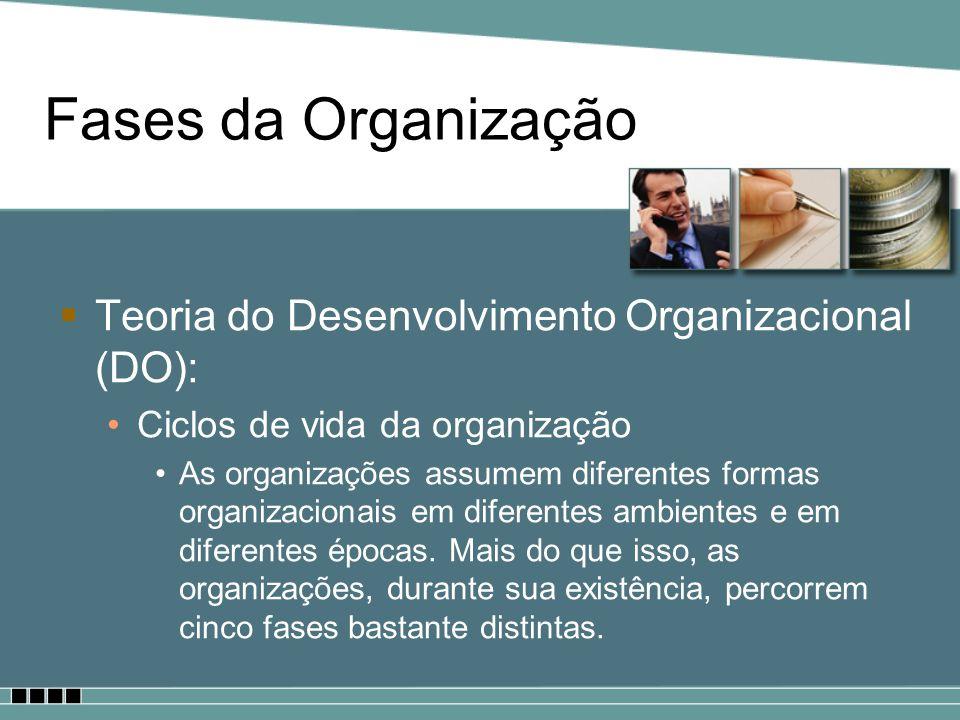 Fases da Organização Teoria do Desenvolvimento Organizacional (DO):