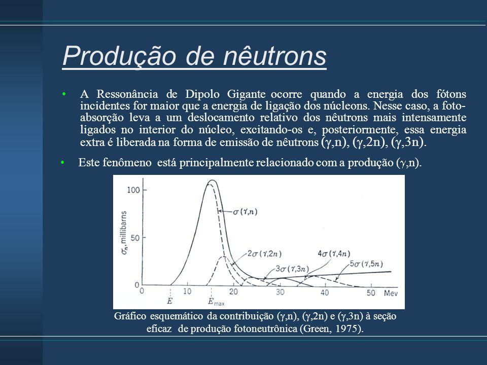 Produção de nêutrons