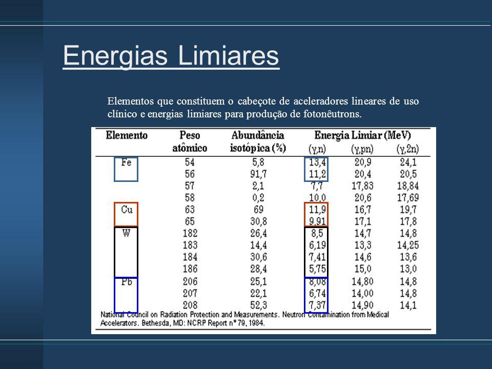 Energias Limiares Elementos que constituem o cabeçote de aceleradores lineares de uso clínico e energias limiares para produção de fotonêutrons.