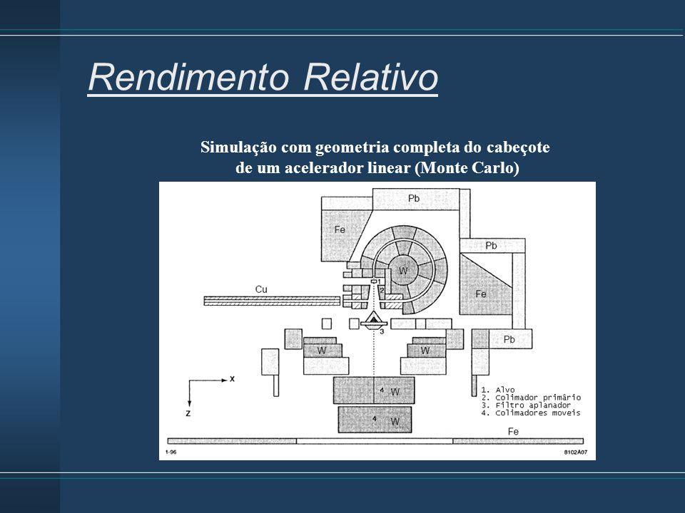 Rendimento Relativo Simulação com geometria completa do cabeçote